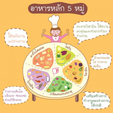 breakfast4health-Eat 5 groups